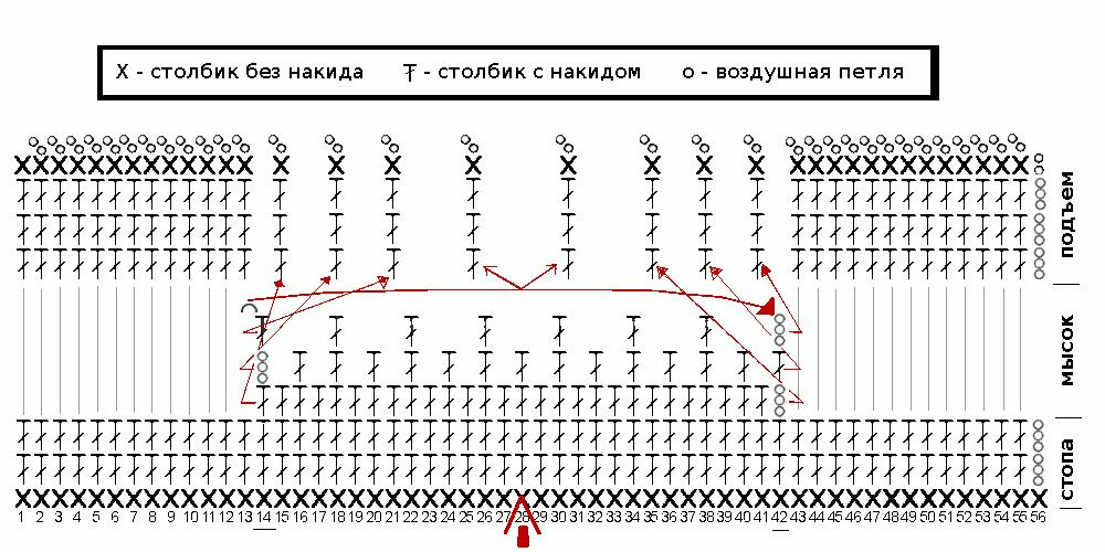 Схема вязания мыска пинетки и подъема стопы пинетки.